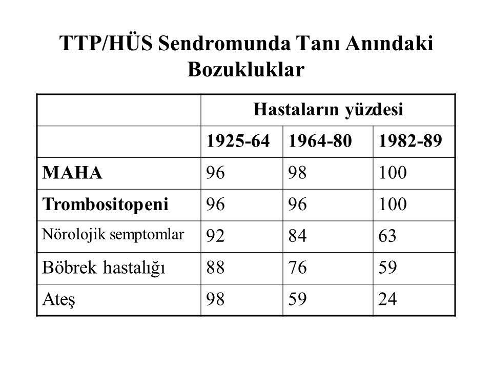 TTP/HÜS Sendromunda Tanı Anındaki Bozukluklar
