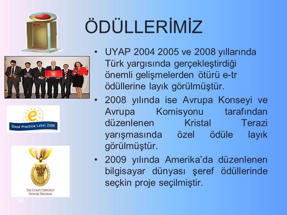 ÖDÜLLERİMİZ UYAP 2004 2005 ve 2008 yıllarında Türk yargısında gerçekleştirdiği önemli gelişmelerden ötürü e-tr ödüllerine layık görülmüştür.