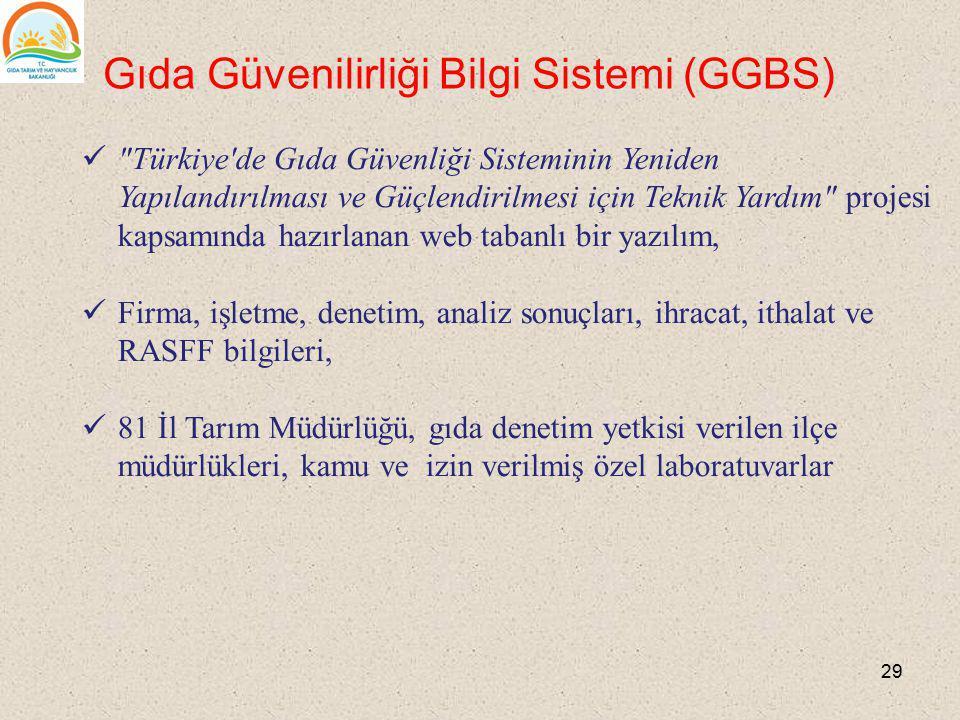 Gıda Güvenilirliği Bilgi Sistemi (GGBS)