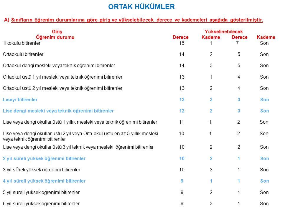 ORTAK HÜKÜMLER A) Sınıfların öğrenim durumlarına göre giriş ve yükselebilecek derece ve kademeleri aşağıda gösterilmiştir.