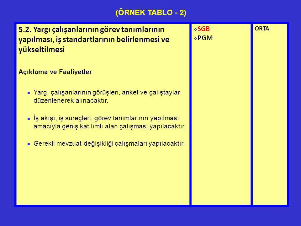 (ÖRNEK TABLO - 2) 5.2. Yargı çalışanlarının görev tanımlarının yapılması, iş standartlarının belirlenmesi ve yükseltilmesi.