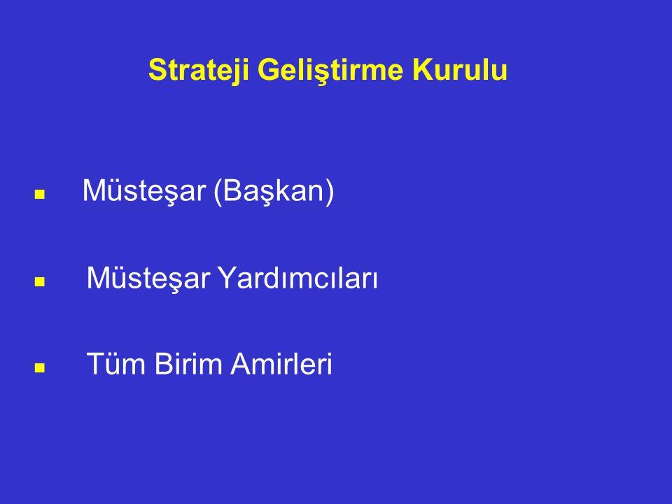 Strateji Geliştirme Kurulu