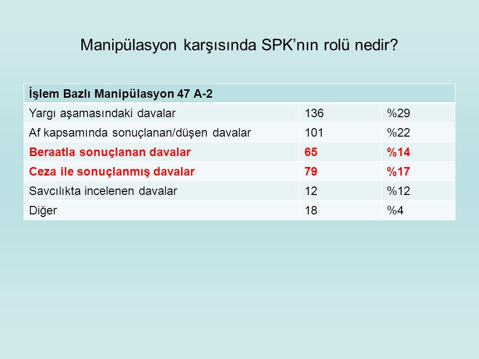 Manipülasyon karşısında SPK'nın rolü nedir