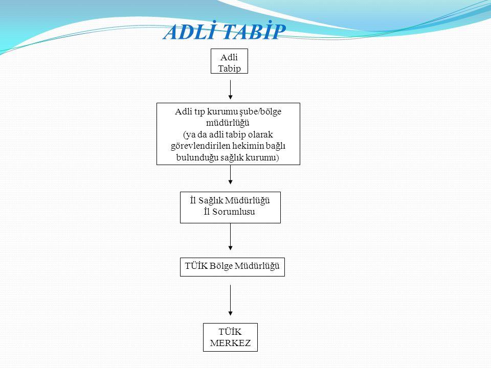 ADLİ TABİP Adli Tabip Adli tıp kurumu şube/bölge müdürlüğü