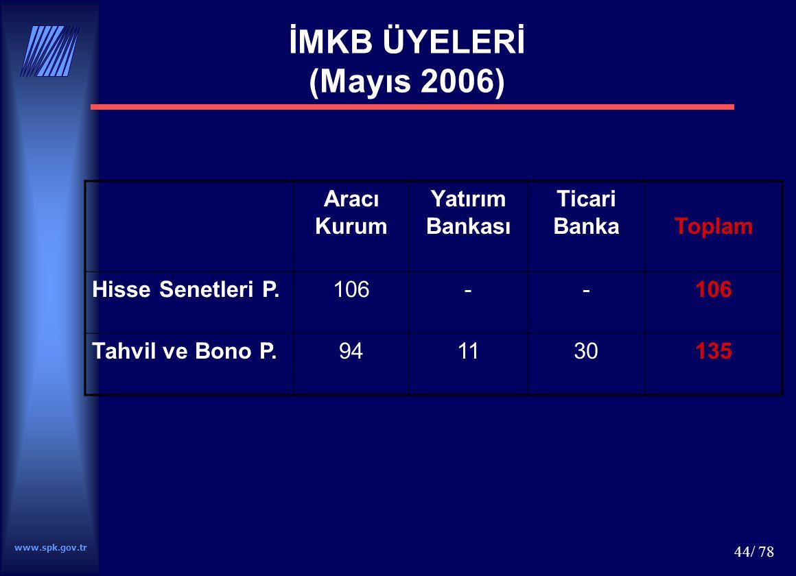 İMKB ÜYELERİ (Mayıs 2006) Aracı Kurum Yatırım Bankası Ticari Banka