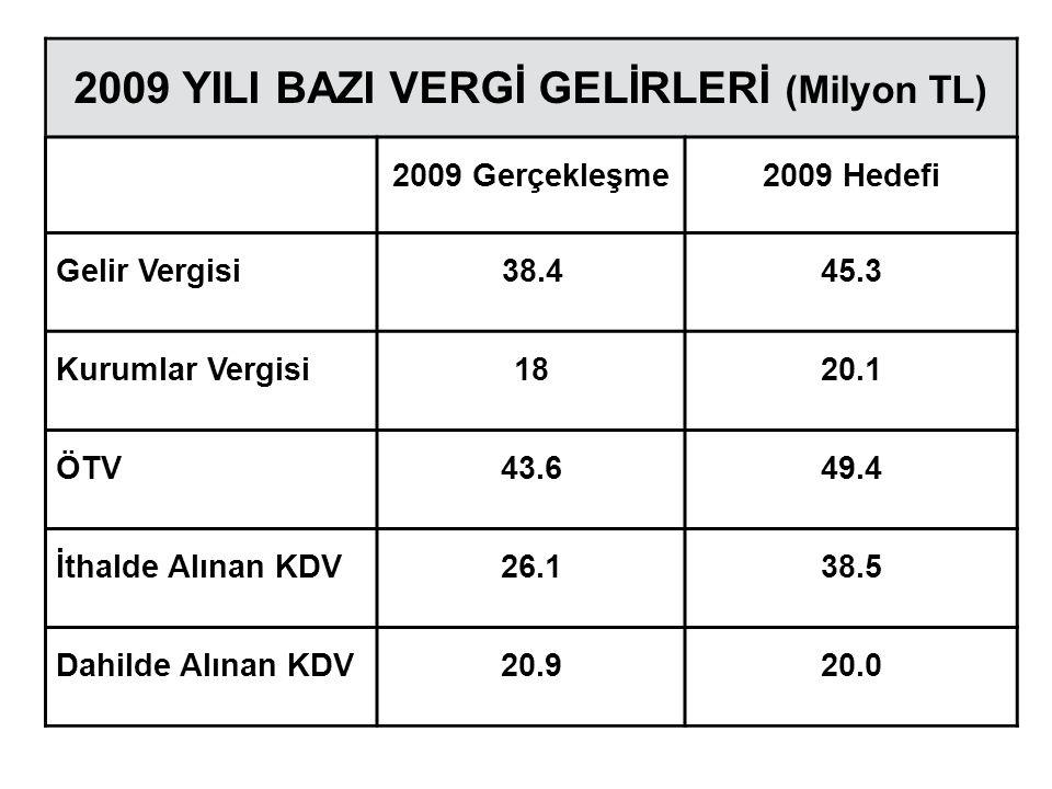 2009 YILI BAZI VERGİ GELİRLERİ (Milyon TL)