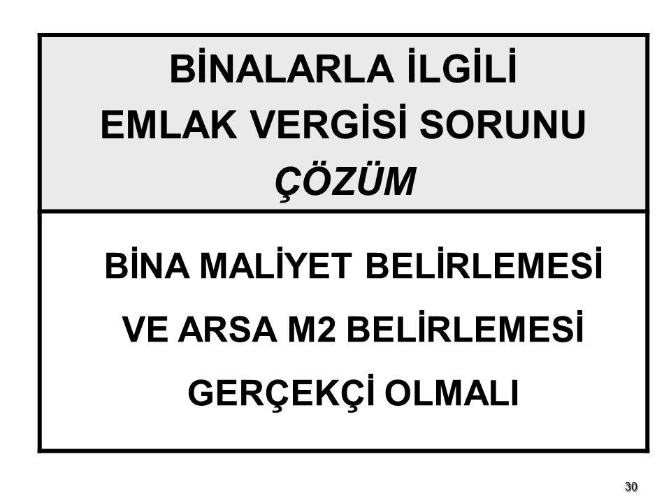 BİNA MALİYET BELİRLEMESİ