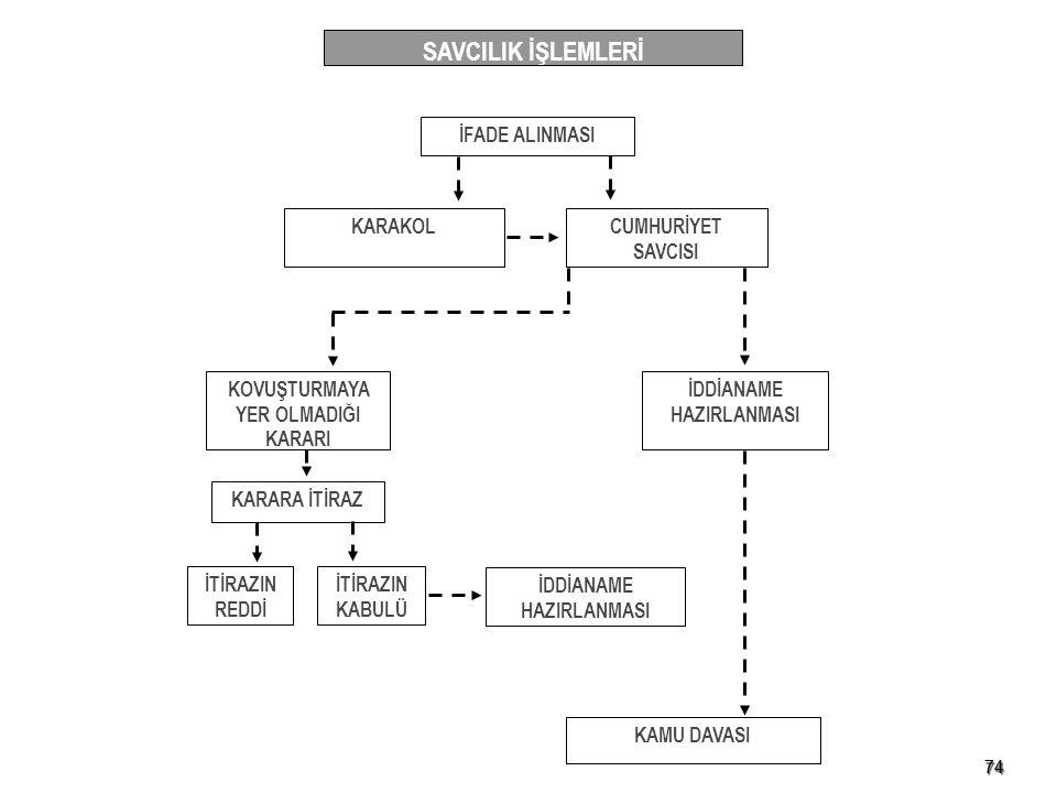 SAVCILIK İŞLEMLERİ İFADE ALINMASI KARAKOL CUMHURİYET SAVCISI
