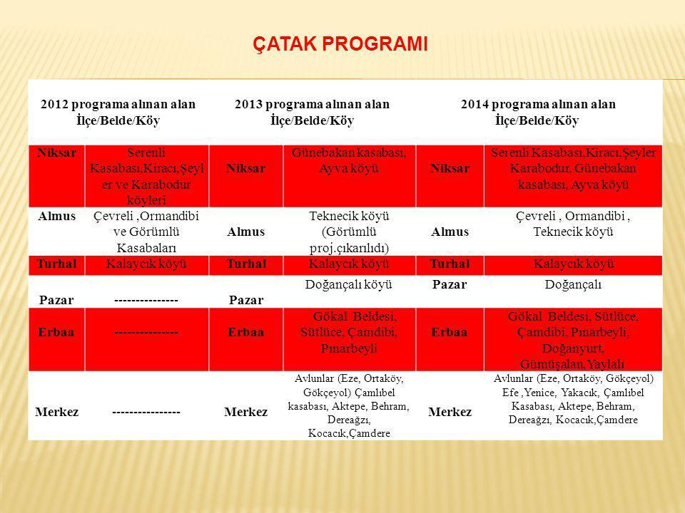2012 programa alınan alan İlçe/Belde/Köy