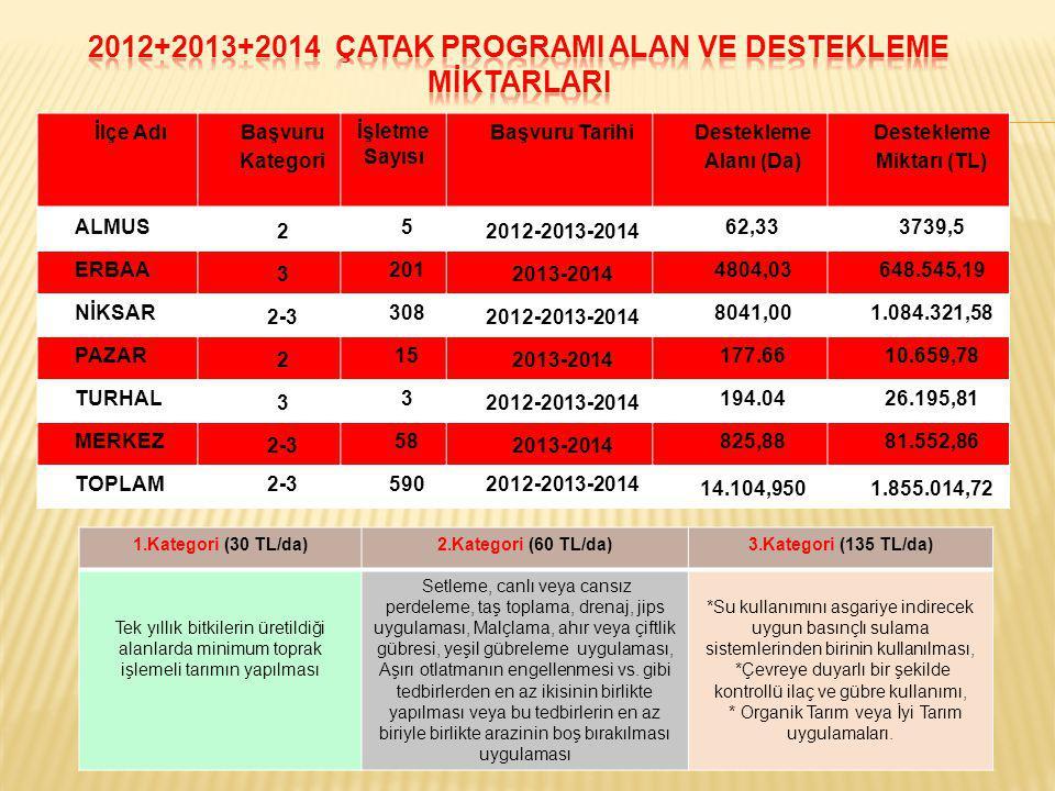 2012+2013+2014 ÇATAK PROGRAMI ALAN VE DESTEKLEME MİKTARLARI