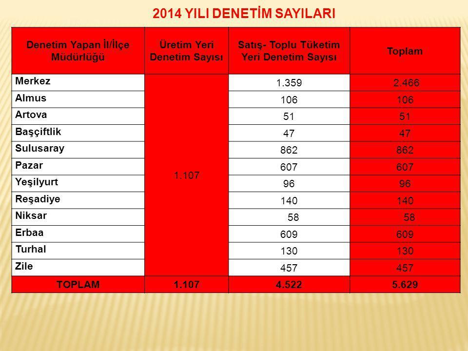 2014 YILI DENETİM SAYILARI Denetim Yapan İl/İlçe Müdürlüğü