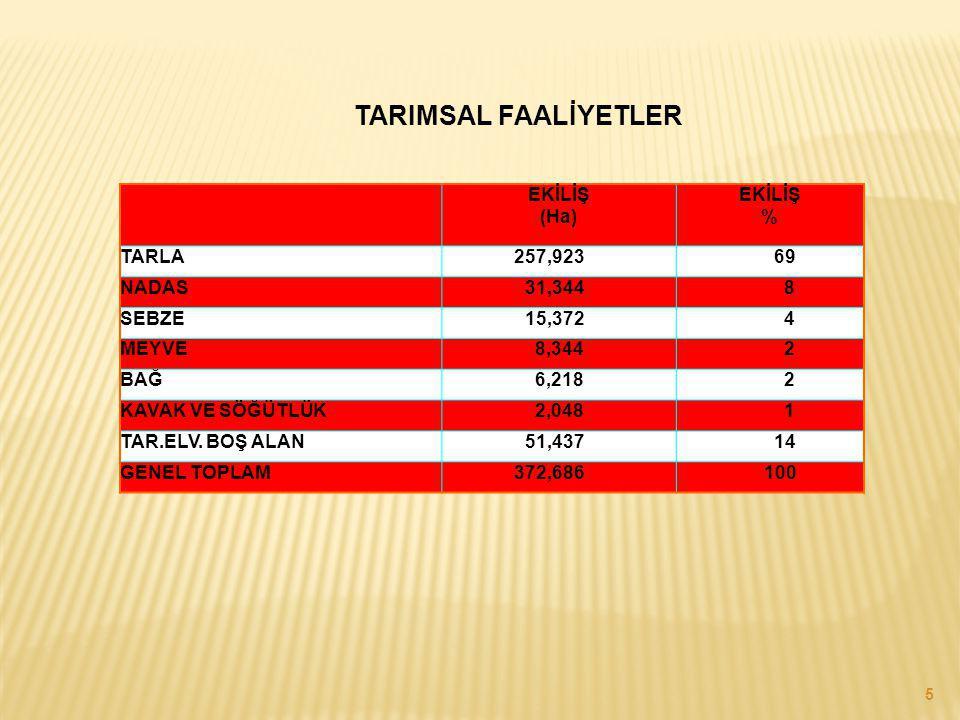 TARIMSAL FAALİYETLER EKİLİŞ (Ha) EKİLİŞ % TARLA 257,923 69 NADAS