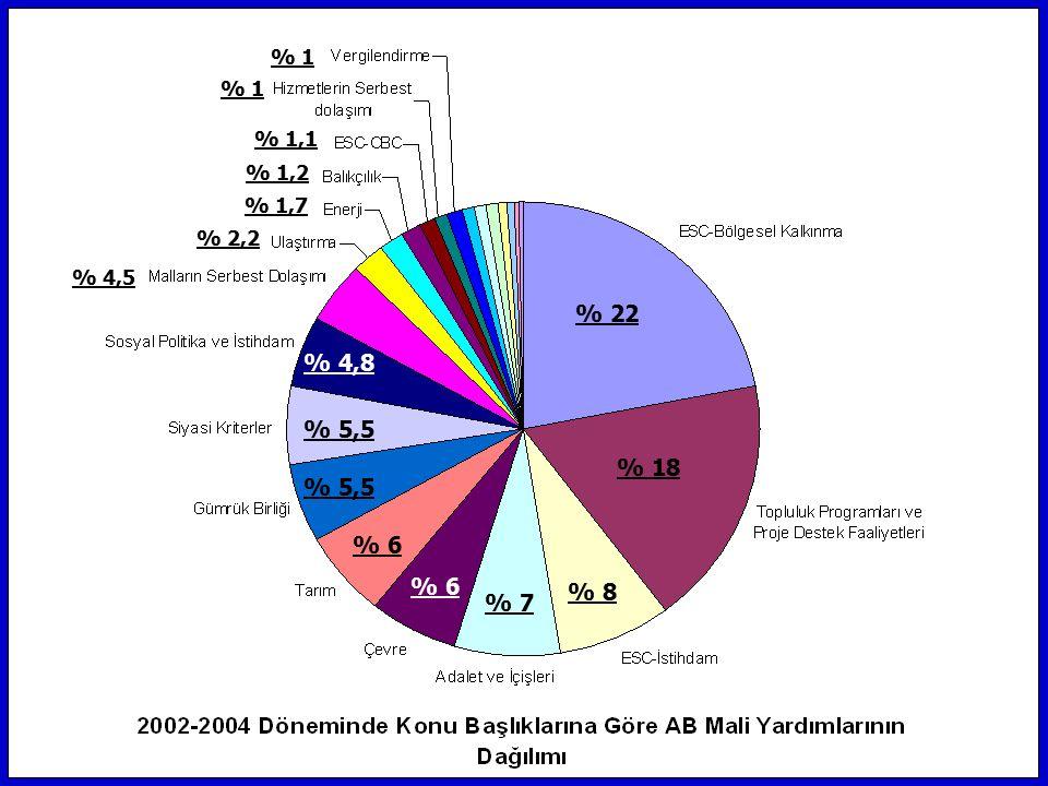 % 1 % 1 % 1,1 % 1,2 % 1,7 % 2,2 % 4,5 % 22 % 4,8 % 5,5 % 18 % 5,5 % 6 % 6 % 8 % 7