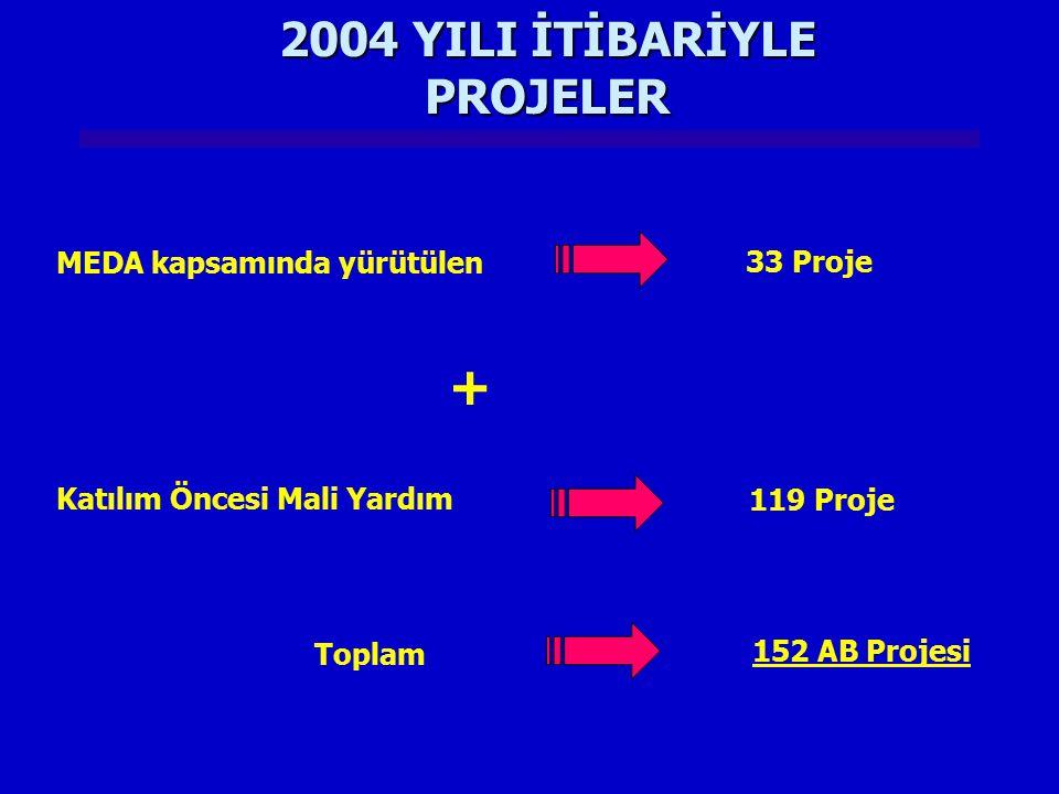 2004 YILI İTİBARİYLE PROJELER