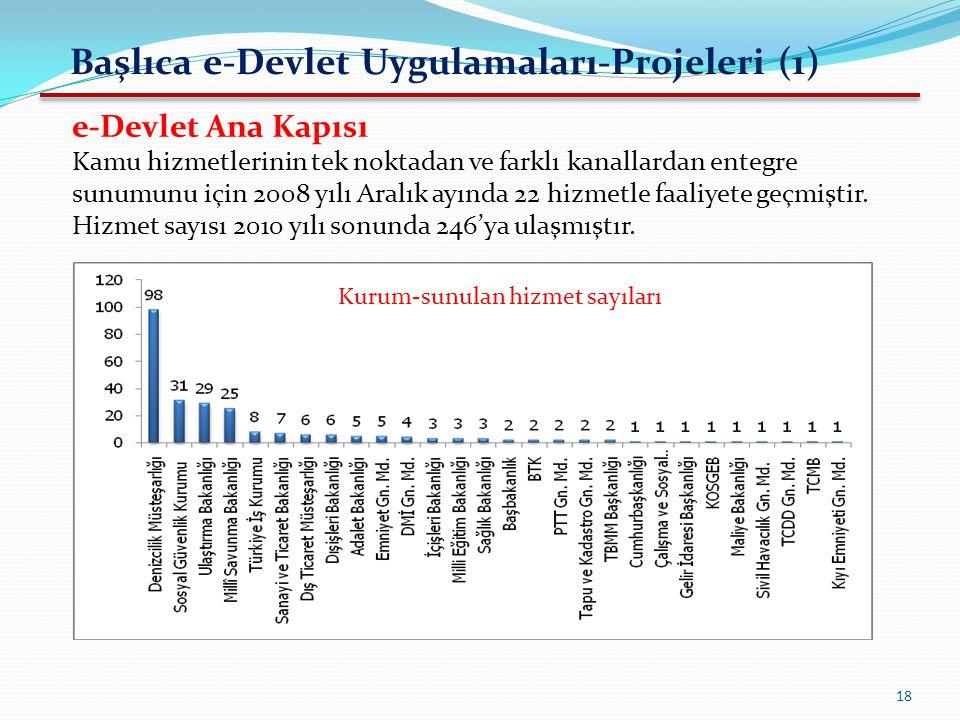 Başlıca e-Devlet Uygulamaları-Projeleri (1)