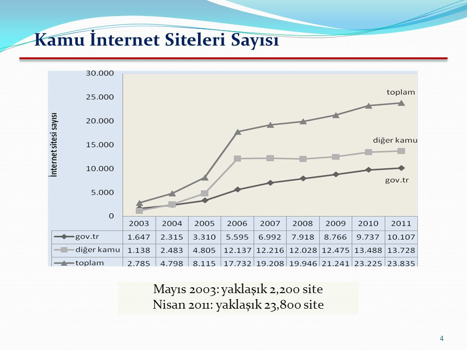 Kamu İnternet Siteleri Sayısı