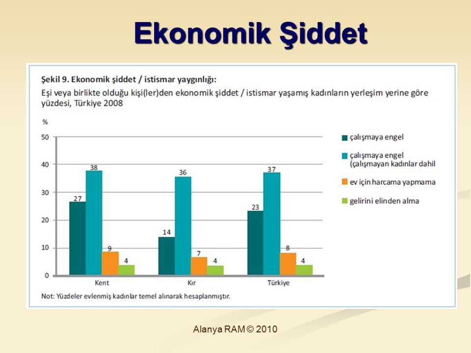 Ekonomik Şiddet Alanya RAM © 2010 40