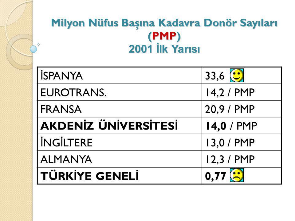 Milyon Nüfus Başına Kadavra Donör Sayıları (PMP) 2001 İlk Yarısı