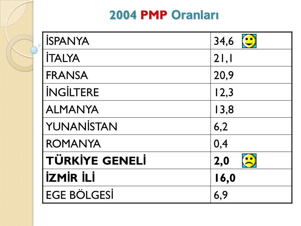 2004 PMP Oranları İSPANYA 34,6 İTALYA 21,1 FRANSA 20,9 İNGİLTERE 12,3