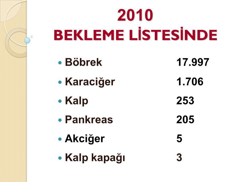 2010 BEKLEME LİSTESİNDE Böbrek 17.997 Karaciğer 1.706 Kalp 253