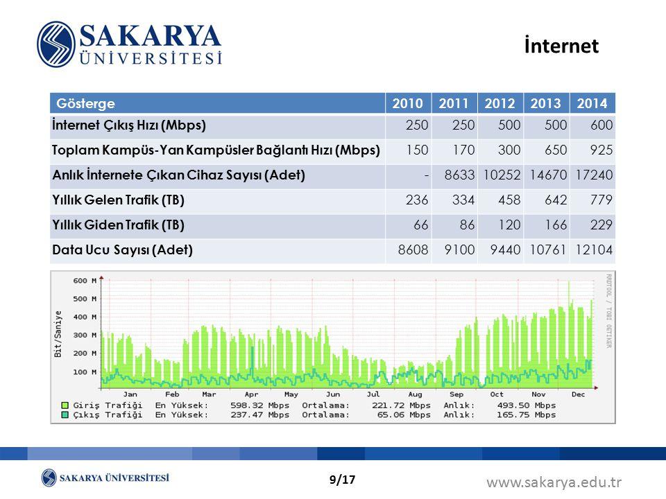 İnternet www.sakarya.edu.tr Gösterge 2010 2011 2012 2013 2014