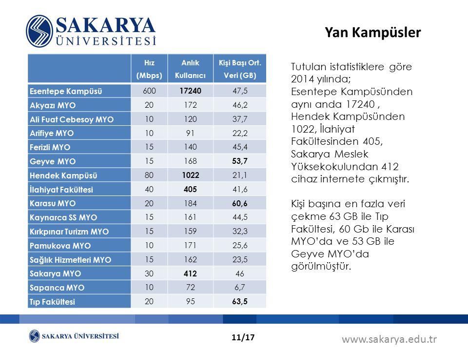 Yan Kampüsler www.sakarya.edu.tr