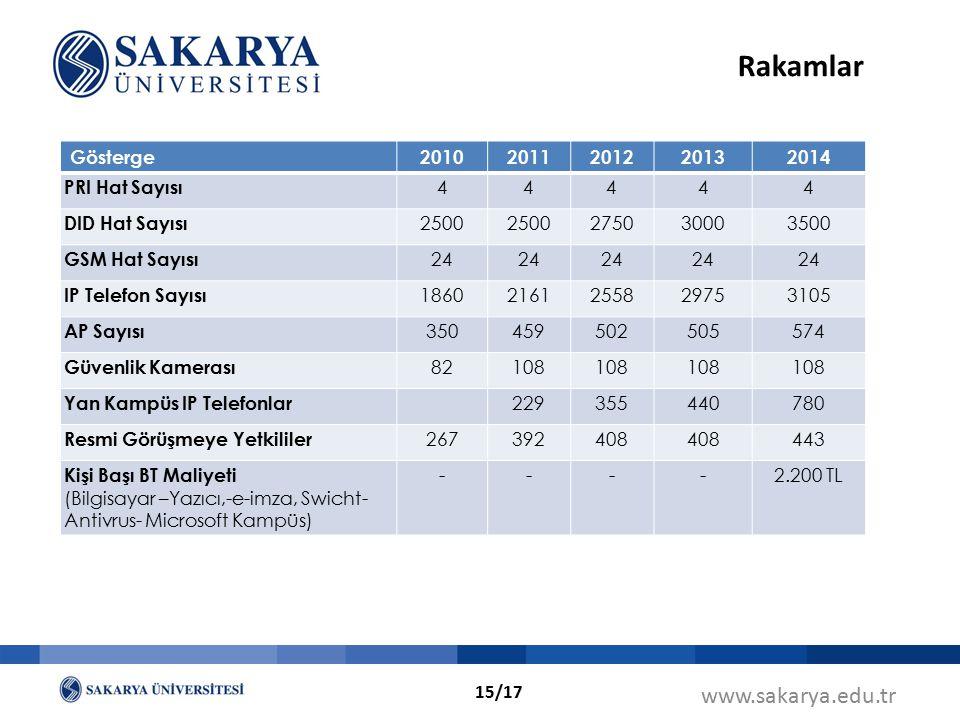 Rakamlar www.sakarya.edu.tr Gösterge 2010 2011 2012 2013 2014