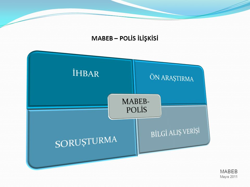 MABEB – POLİS İLİŞKİSİ MABEB Mayıs 2011 MABEB-POLİS İHBAR ÖN ARAŞTIRMA