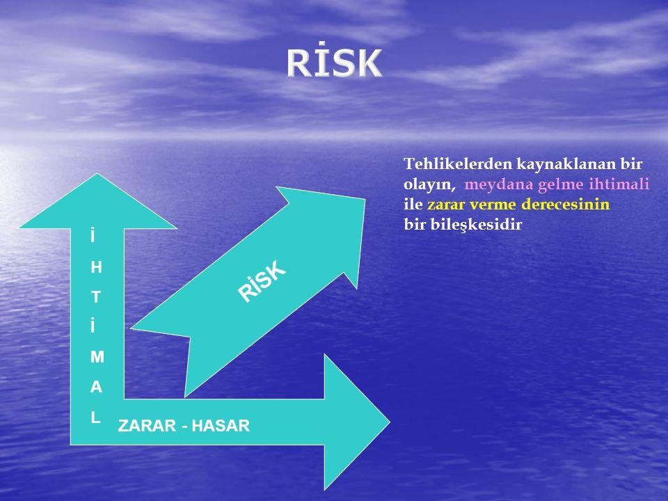 RİSK Tehlikelerden kaynaklanan bir olayın, meydana gelme ihtimali ile zarar verme derecesinin. bir bileşkesidir.