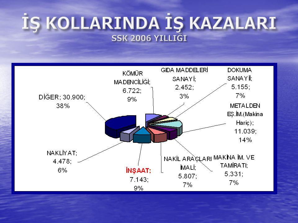 İŞ KOLLARINDA İŞ KAZALARI SSK 2006 YILLIĞI