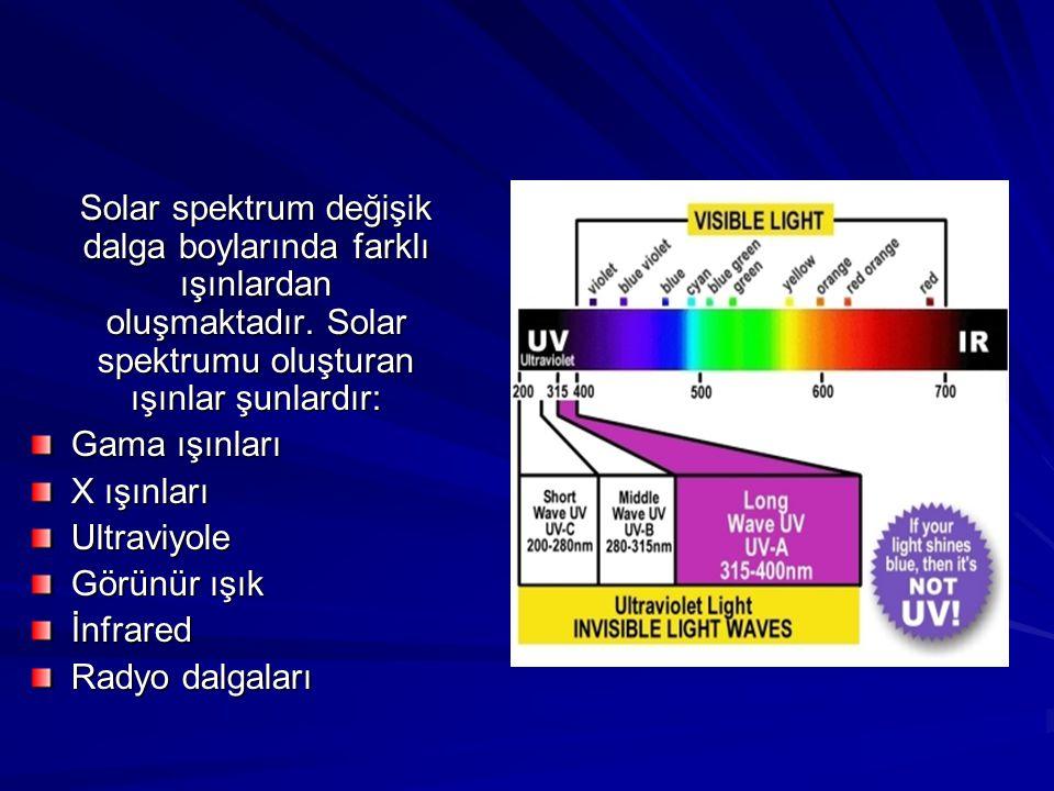 Solar spektrum değişik dalga boylarında farklı ışınlardan oluşmaktadır