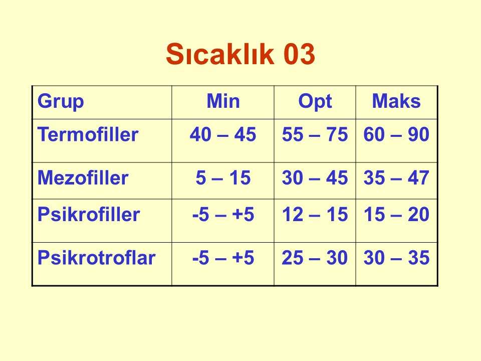 Sıcaklık 03 Grup Min Opt Maks Termofiller 40 – 45 55 – 75 60 – 90