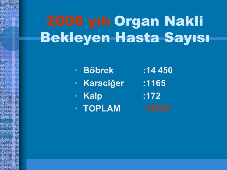 2008 yılı Organ Nakli Bekleyen Hasta Sayısı