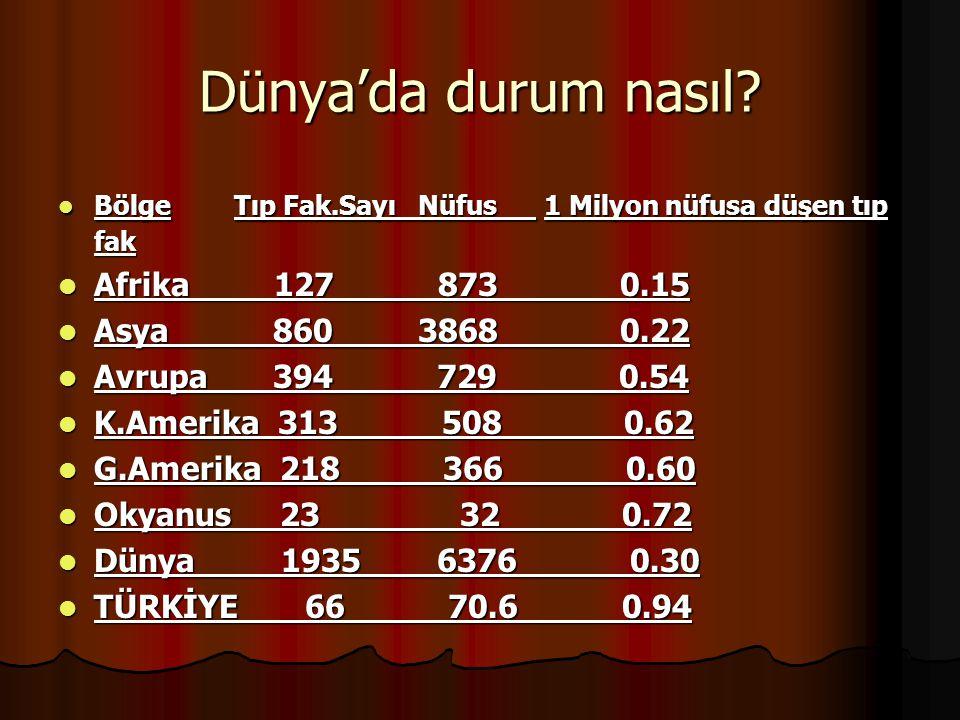 Dünya'da durum nasıl Afrika 127 873 0.15 Asya 860 3868 0.22