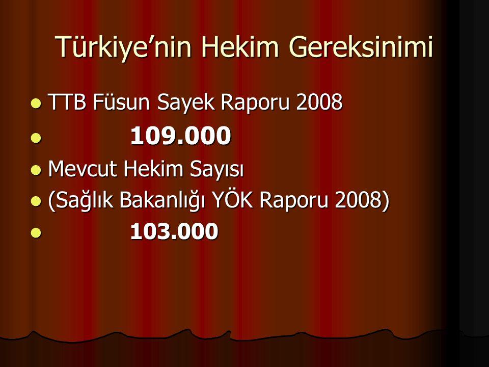 Türkiye'nin Hekim Gereksinimi