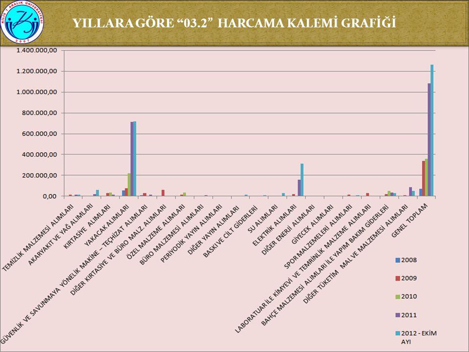 YILLARA GÖRE 03.2 HARCAMA KALEMİ GRAFİĞİ