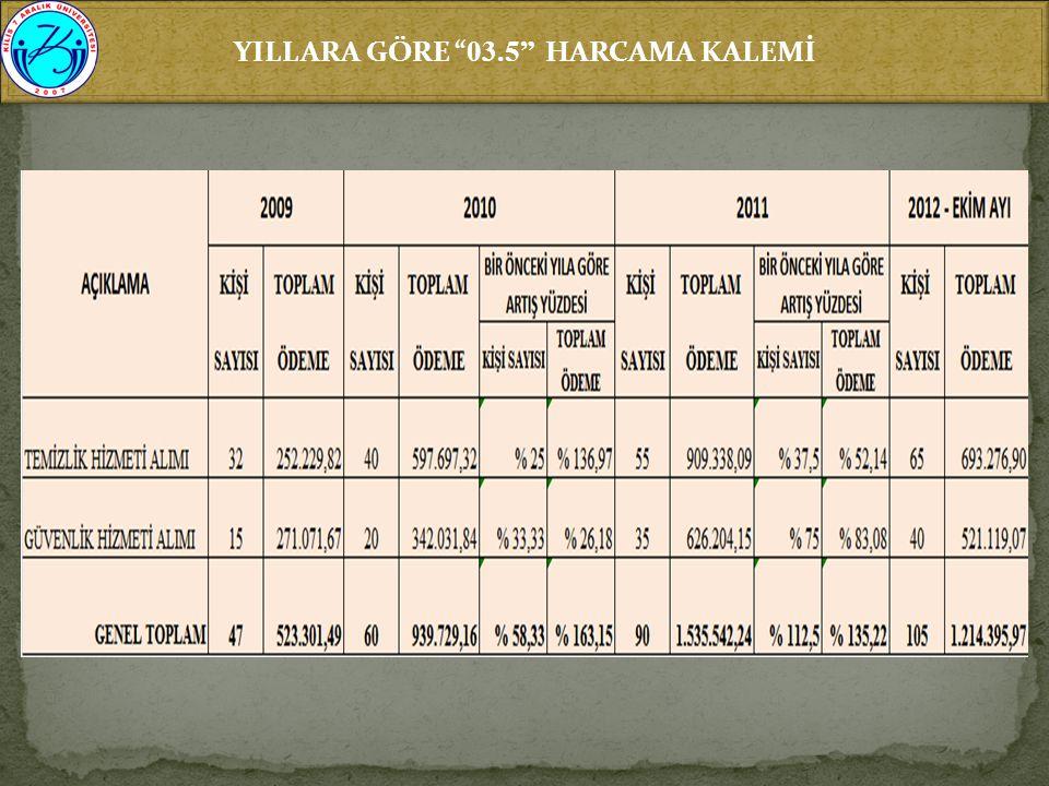 YILLARA GÖRE 03.5 HARCAMA KALEMİ