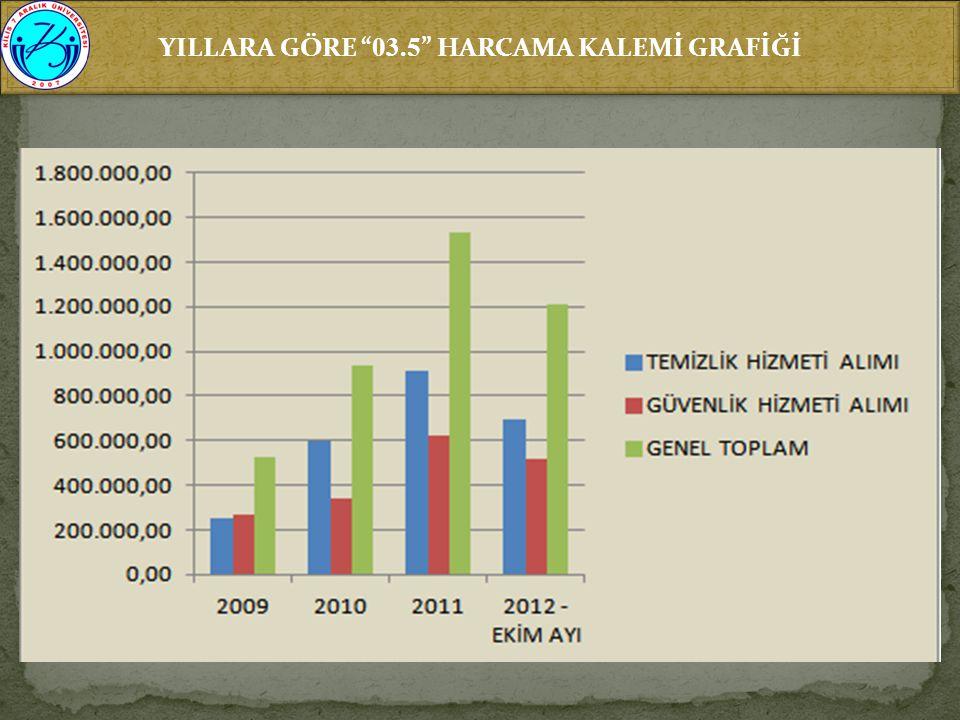 YILLARA GÖRE 03.5 HARCAMA KALEMİ GRAFİĞİ
