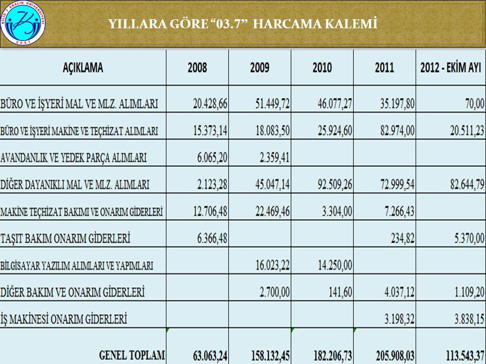 YILLARA GÖRE 03.7 HARCAMA KALEMİ