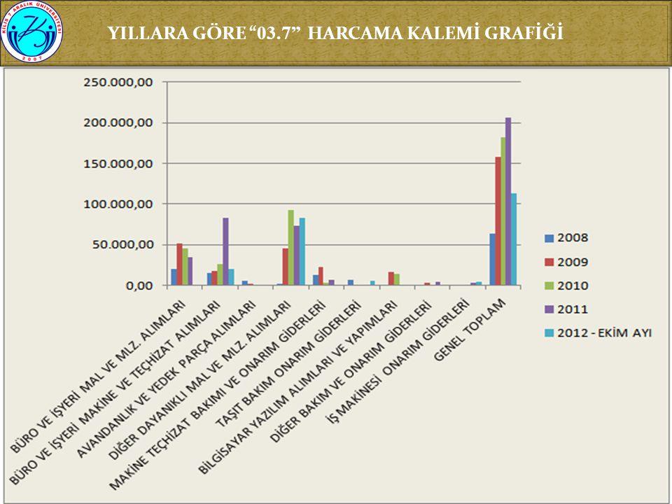 YILLARA GÖRE 03.7 HARCAMA KALEMİ GRAFİĞİ