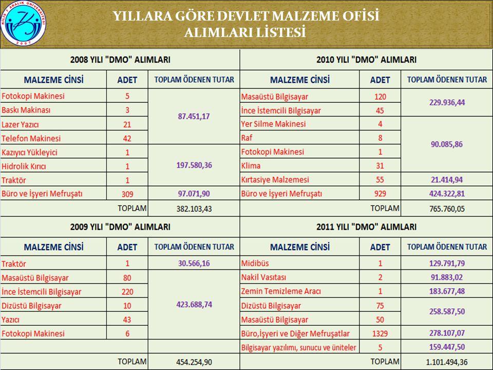 YILLARA GÖRE DEVLET MALZEME OFİSİ