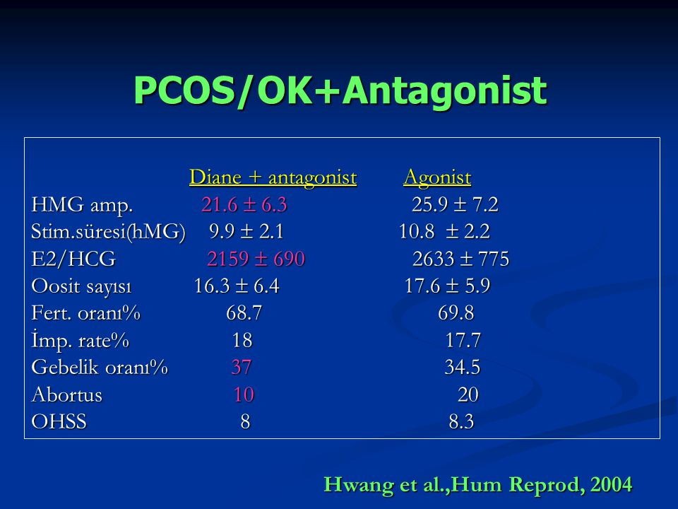 PCOS/OK+Antagonist Diane + antagonist Agonist