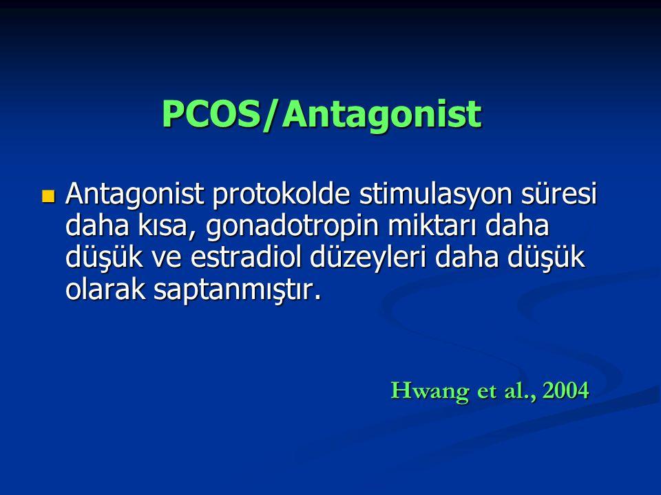 PCOS/Antagonist
