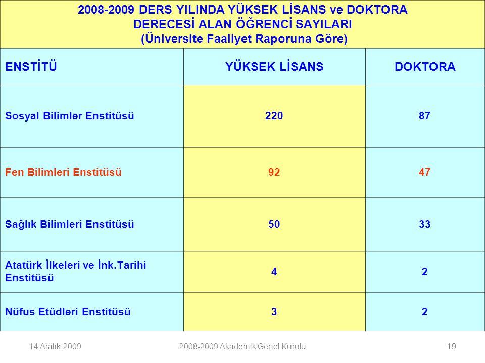 2008-2009 DERS YILINDA YÜKSEK LİSANS ve DOKTORA