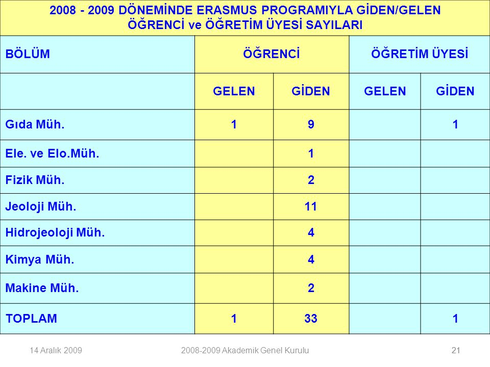 2008 - 2009 DÖNEMİNDE ERASMUS PROGRAMIYLA GİDEN/GELEN