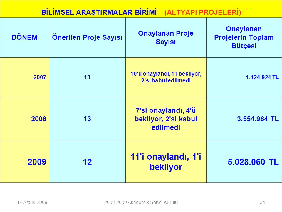 2009 12 11 i onaylandı, 1 i bekliyor 5.028.060 TL