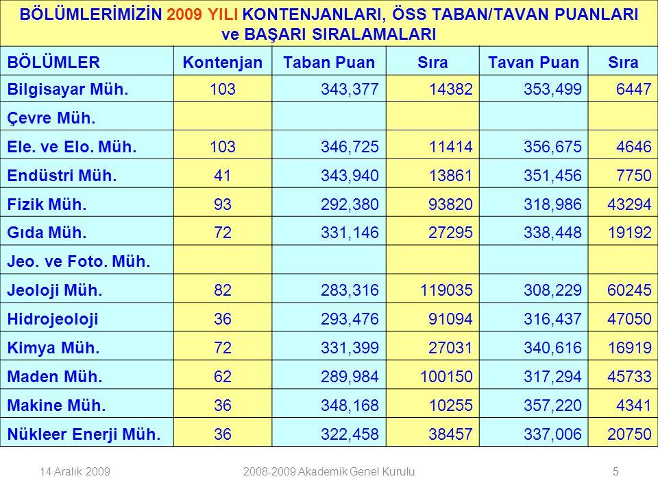 BÖLÜMLERİMİZİN 2009 YILI KONTENJANLARI, ÖSS TABAN/TAVAN PUANLARI