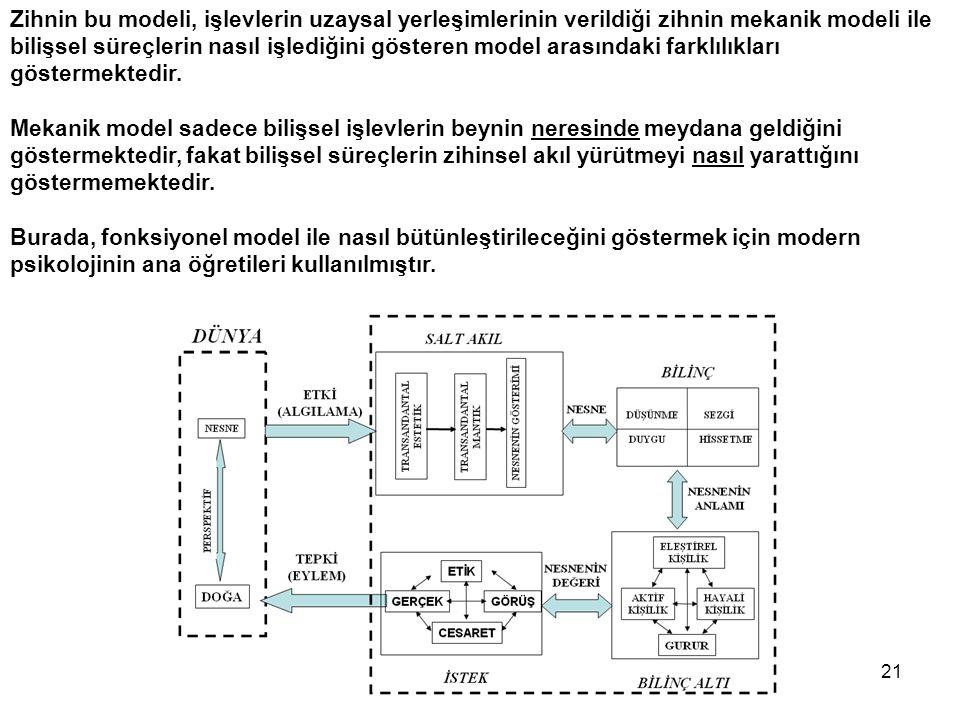 Zihnin bu modeli, işlevlerin uzaysal yerleşimlerinin verildiği zihnin mekanik modeli ile bilişsel süreçlerin nasıl işlediğini gösteren model arasındaki farklılıkları göstermektedir.