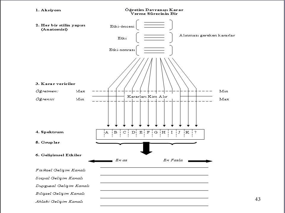 1- Aksiyom (genel kabul edilmişlik): Spektrumun tüm yapısı, öğretim davranışının karar verme zincirinin bir parçası olması görüşünden kaynaklanmıştır. Planlanmış her öğretim davranışı daha önce alınmış kararın sonucudur.