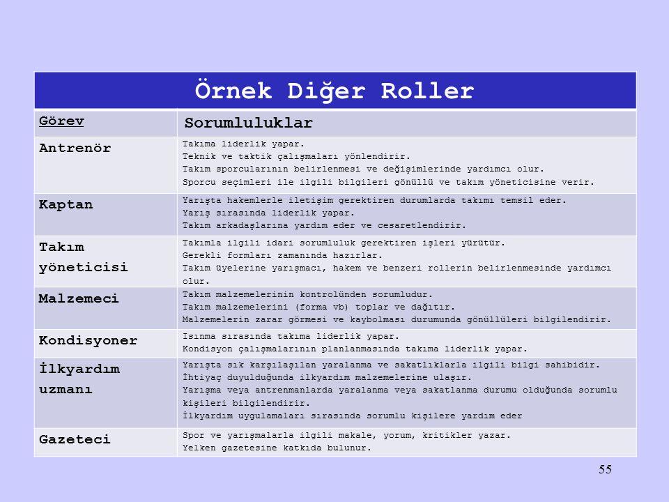 Örnek Diğer Roller Sorumluluklar Görev Antrenör Kaptan